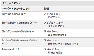 Mac OS X:キーボードショートカット