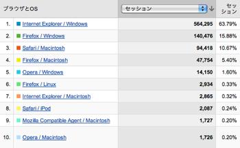 Netafull Stat Browser2