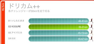 Nike + iPodにチャレンジ中(年末年始はどうだった?)