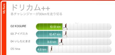 Nike + iPodにチャレンジ中(10km地点通過)