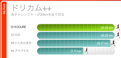 Nike + iPodにチャレンジ中(30km地点通過)