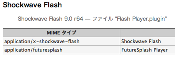 「Leopard」Safari + Flash Playerで不具合?
