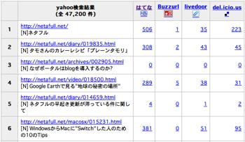 Site Social Result2