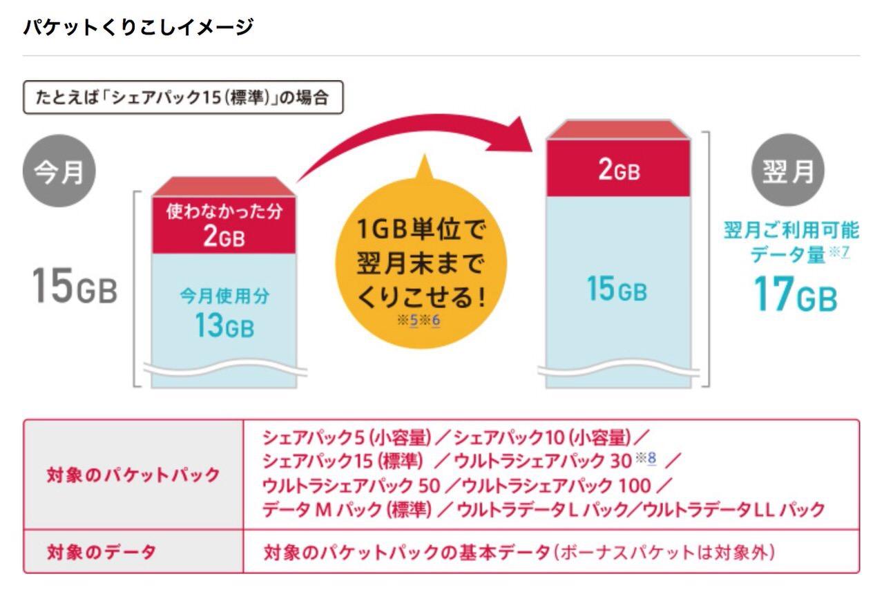 データ通信量の翌月繰り越しは格安SIMと大手キャリアで違いがあった