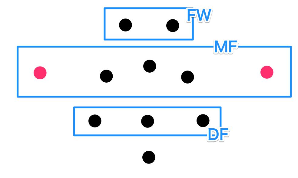 ウイングバックとサイドバックの違い 3-5-2