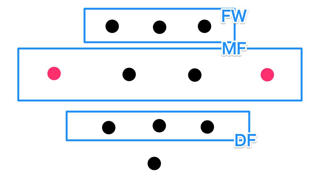ウイングバックとサイドバックの違い 3-4-3