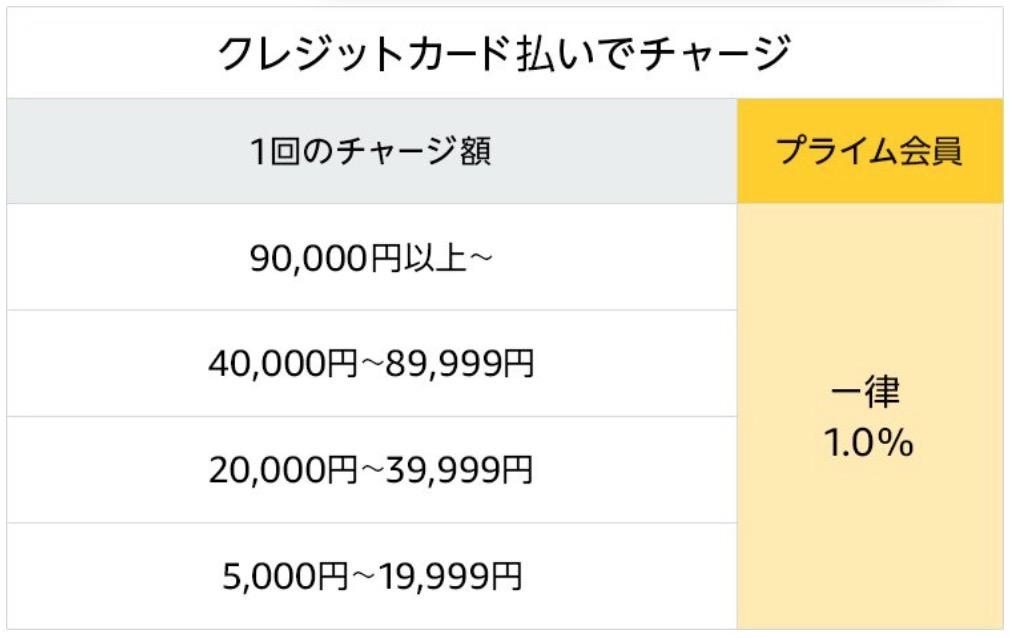 Amazonチャージ キャンペーン 03