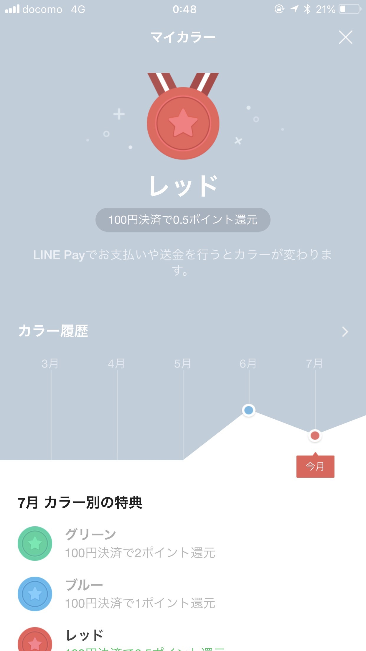 【LINE Pay】「マイカラー」がレッドに降格!ポイント還元率は0.5%に