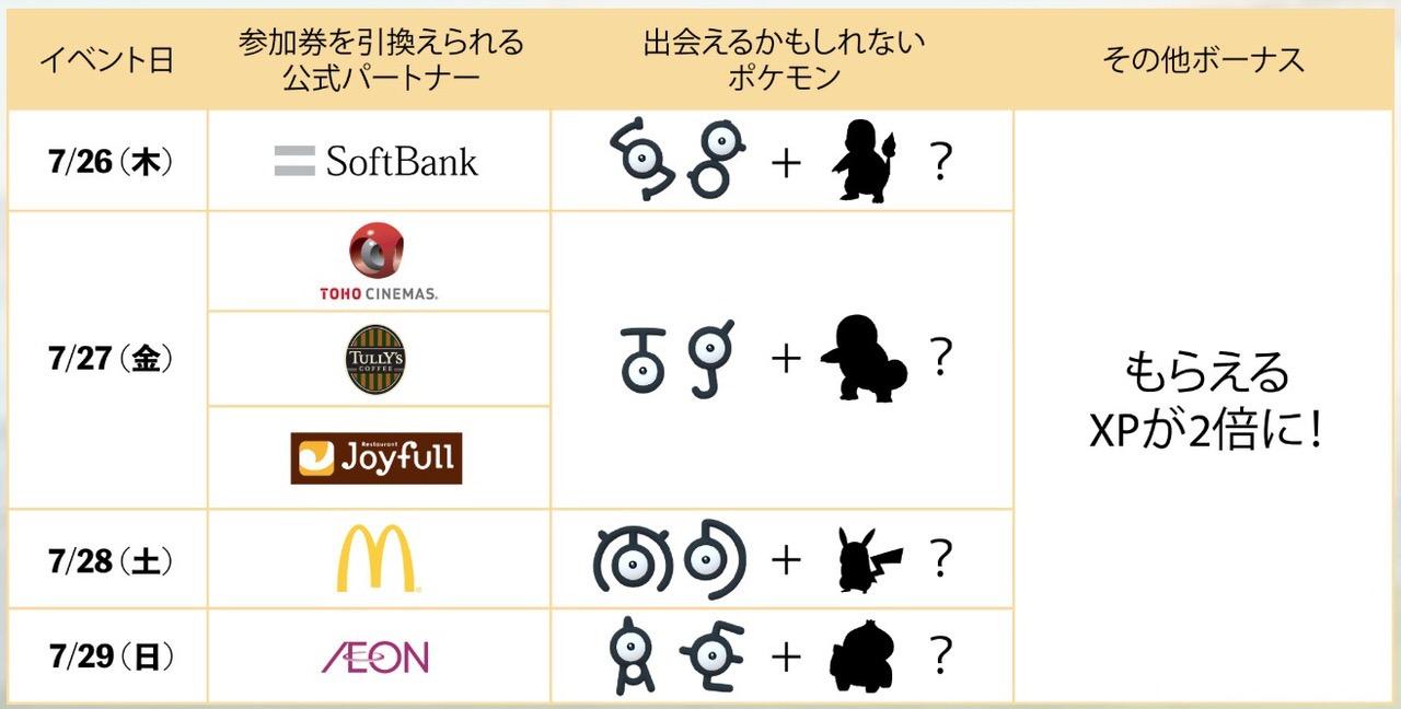 ポケモンGO スペシャル・ウィークエンド