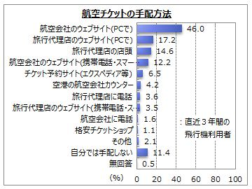 【LCC】認知率は8割強、利用経験者は17.2%