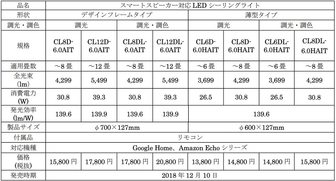 【アイリスオーヤマ】無線LAN内蔵「スマートスピーカー対応LED電球」3,980円で発売