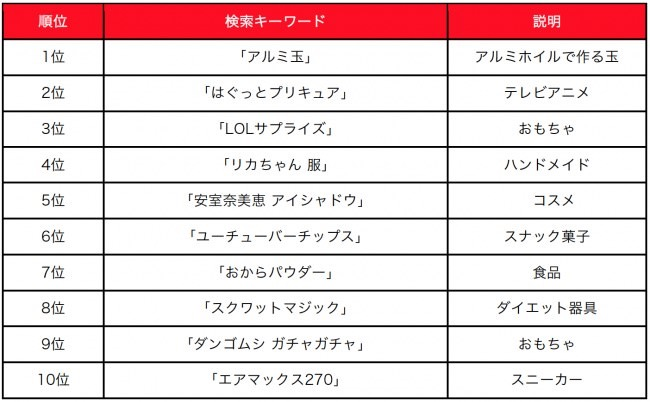 【メルカリ】売れるのはユニクロ!「取引ブランドランキング2018」「メルカリトレンドワード2018」発表