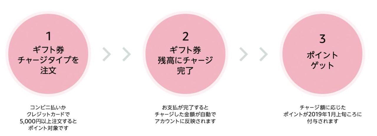 【Amazonチャージ】ギフト券チャージで最大3%ポイント還元キャンペーン(12/11まで)