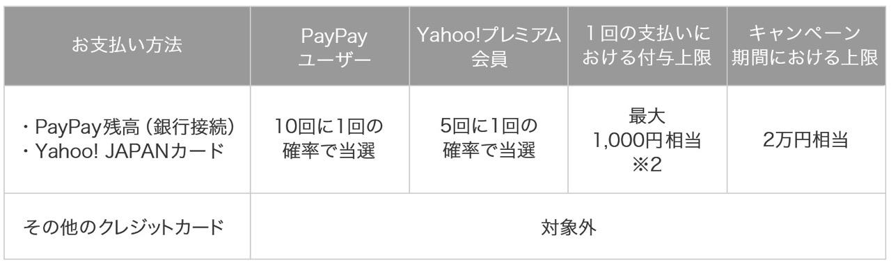 【PayPay】100億円キャンペーン第2弾発表!1回あたりの付与上限が1,000円に