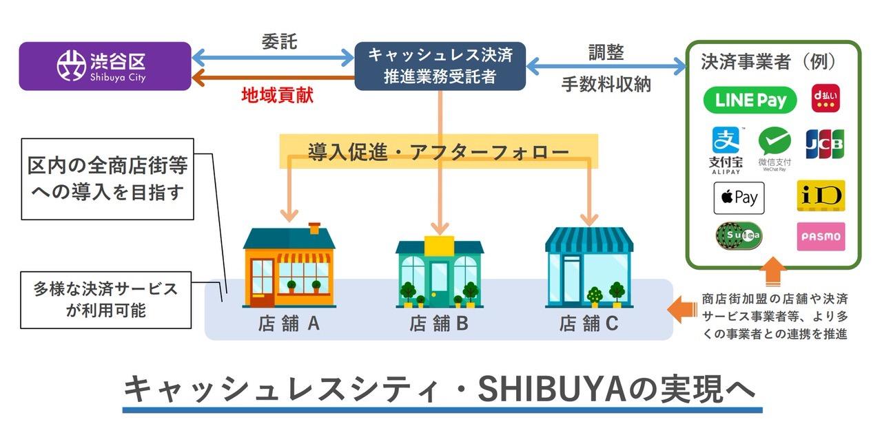 【LINE Pay】渋谷区のキャッシュレス化促進で導入へ