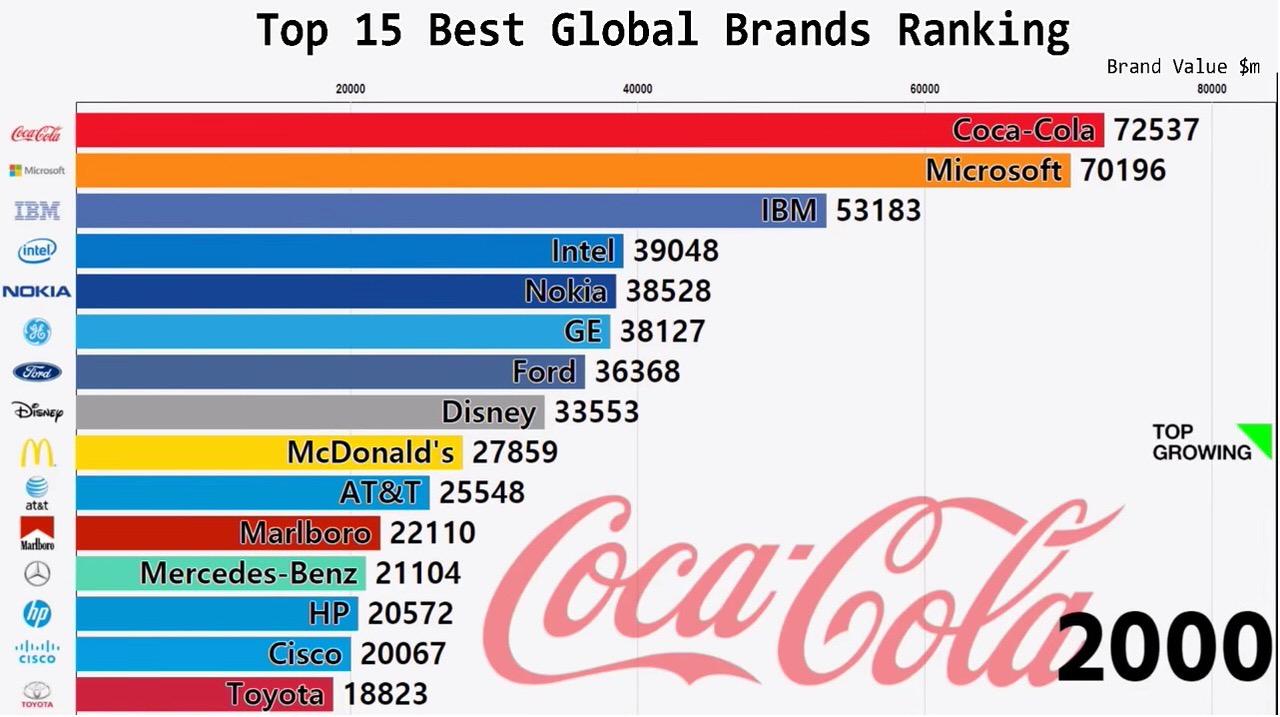 世界のブランドトップ15の変遷を2000年から見ていくとあの企業が駆け上がる