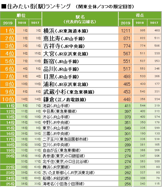 「住みたい街ランキング2019 関東版」大宮と浦和がトップ10にランクイン