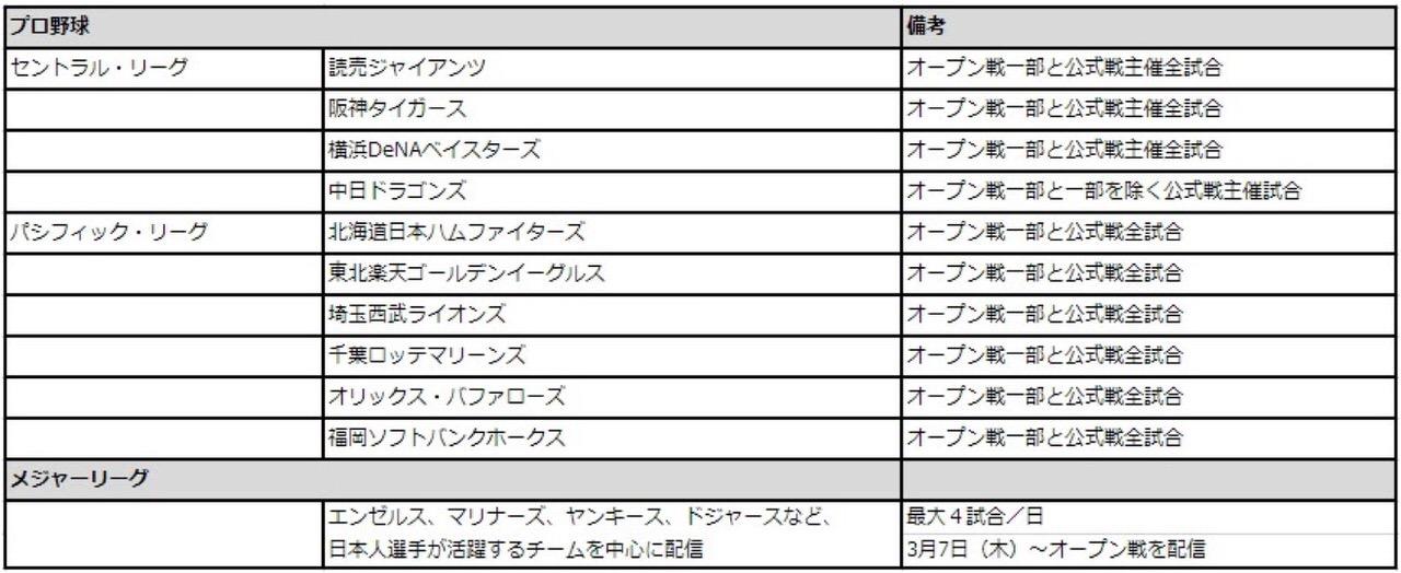 【DAZN】読売ジャイアンツの公式戦配信を発表