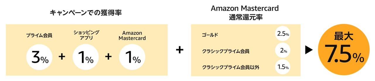 Amazonが63時間のビッグセール「タイムセール祭り」開催中(5/13まで)
