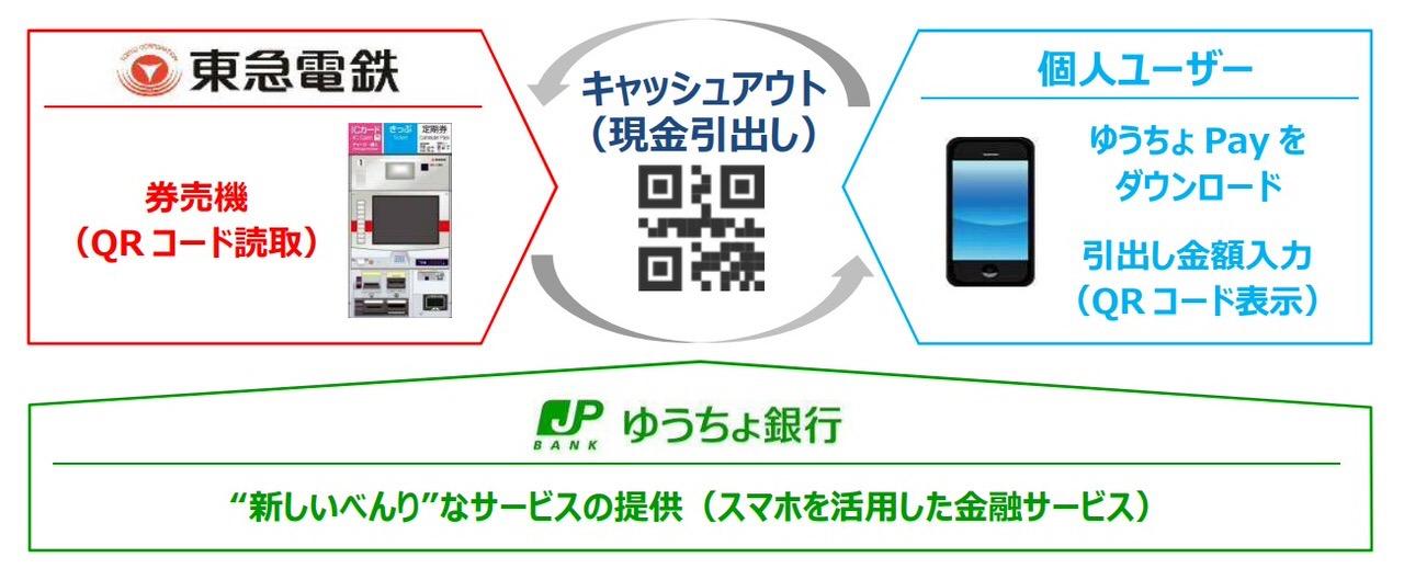 東急電鉄の駅の券売機で横浜・ゆうちょ銀行のお金がおろせる理由