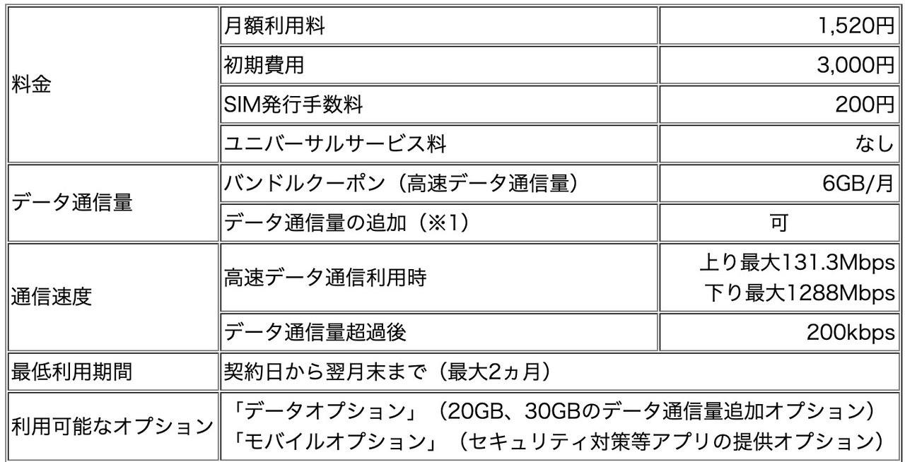 【IIJmio】iPhone XS/XRで使える6GB/1,520円の「eSIM」サービス開始