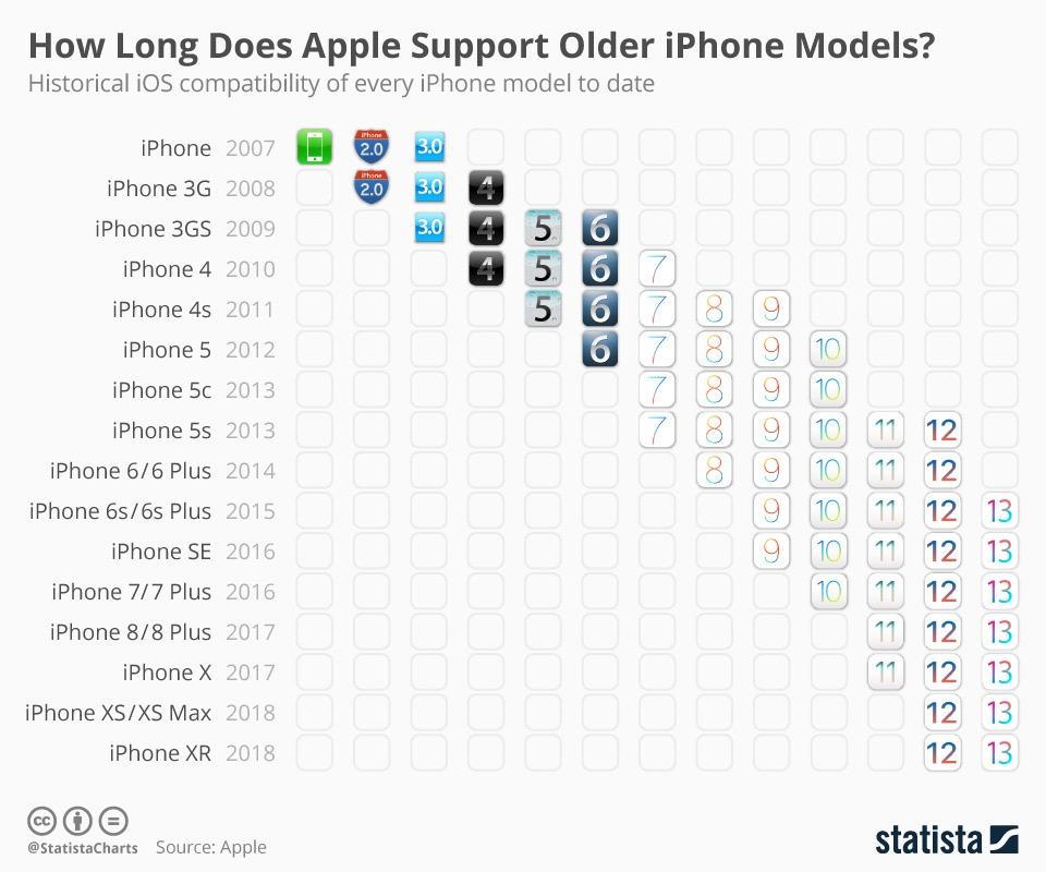 歴代iPhoneのiOSサポート期間はどのくらいか?