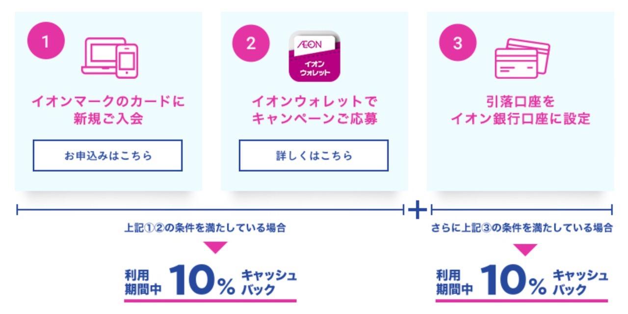 「イオンカード」新規入会で最大20%キャッシュバックを実施中(9/30まで)