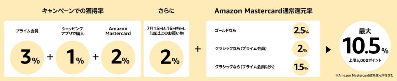 【準備しておこう】年に一度のAmazonプライム会員大感謝祭「プライムデー」開催へ(7/15・16)