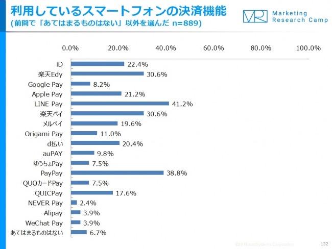 【ジャストシステム調査】スマホ決済の利用率1位は「LINE Pay」2位は「PayPay」