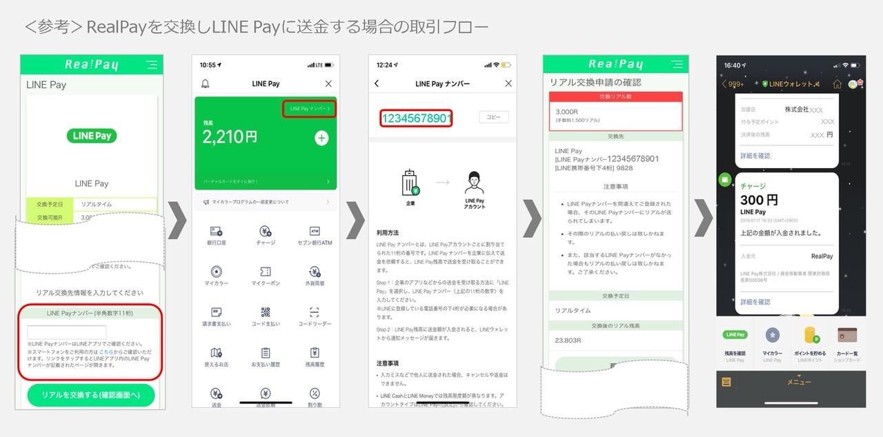 【LINE Pay】企業→個人の送金できる「LINE Pay かんたん送金サービス」開始