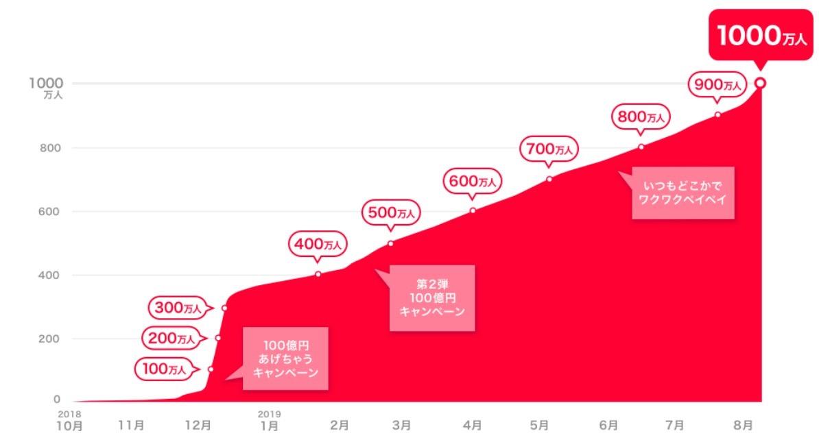 【PayPay】サービス開始から約10カ月で登録ユーザー数が1,000万人を突破