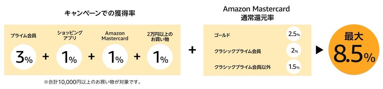 Amazonが増税前、最後のビッグセール「タイムセール祭り」開催中(9/23まで)