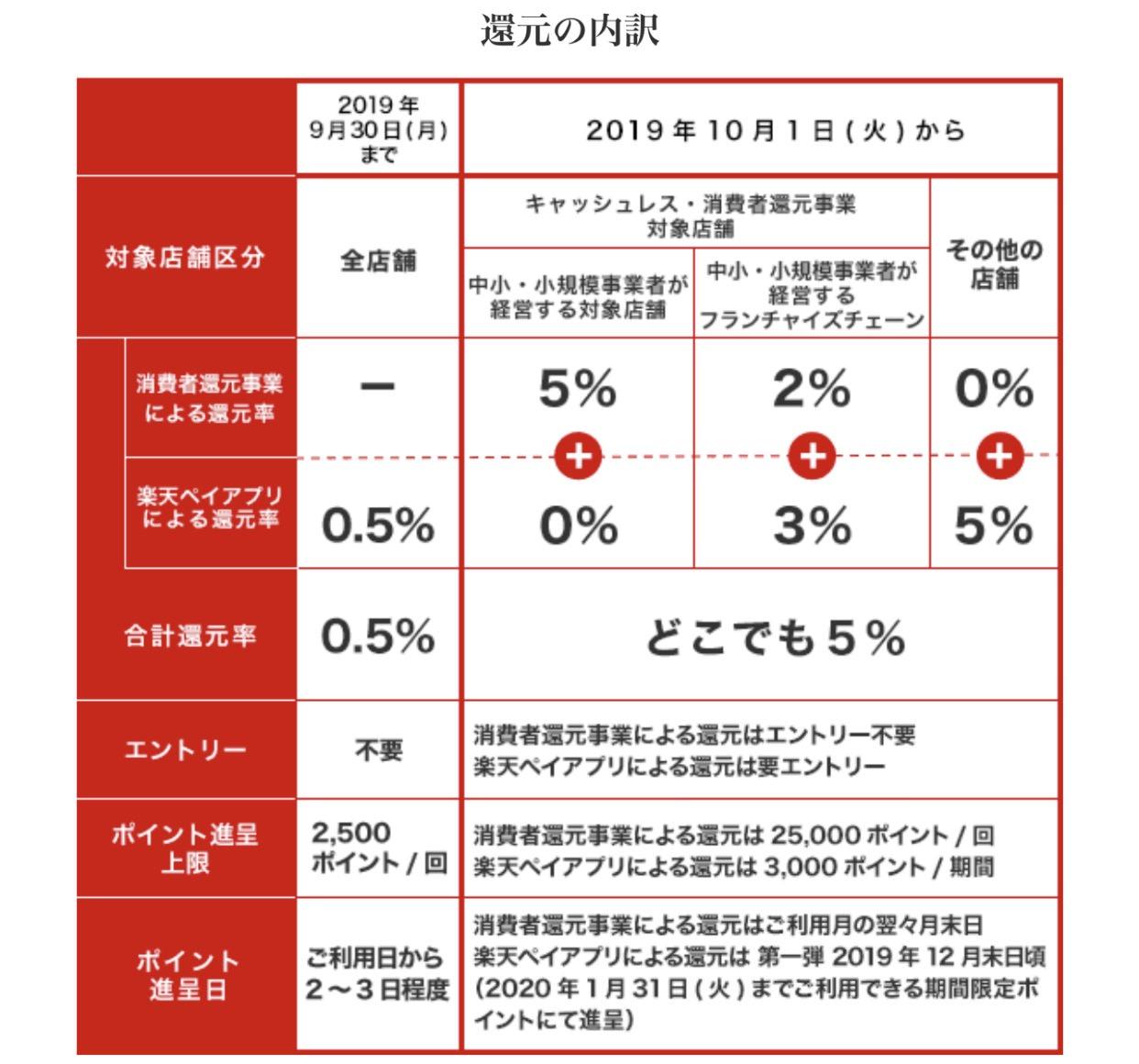 「楽天ペイ」導入全店舗で5%還元キャンペーンを開始(10/1から)