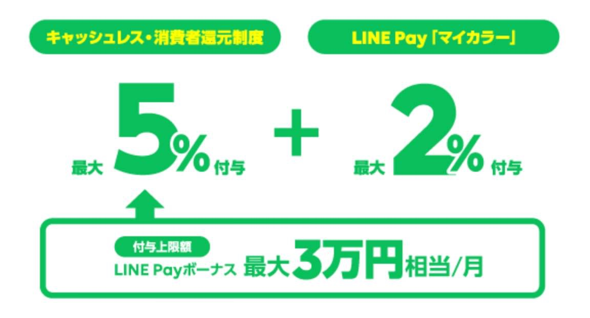 「LINE Pay」キャッシュレス・消費者還元制度は最大7%還元(10/1から)