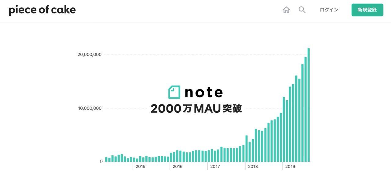 「note」2019年9月の月間アクティブユーザーが2,000万人を突破