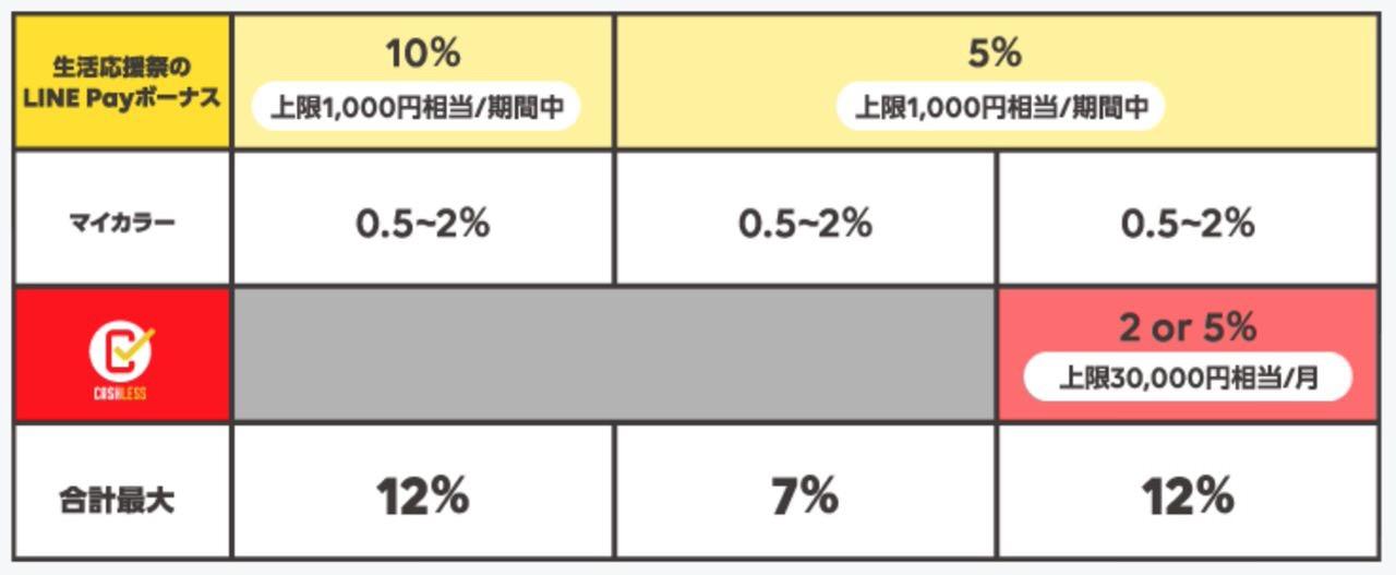 【LINE Pay】最大12%ポイント還元となる「生活応援祭」開催(10/31まで)