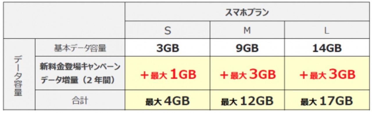 「UQモバイル」データ容量を最大3GB・2年間増量するキャンペーンを実施中