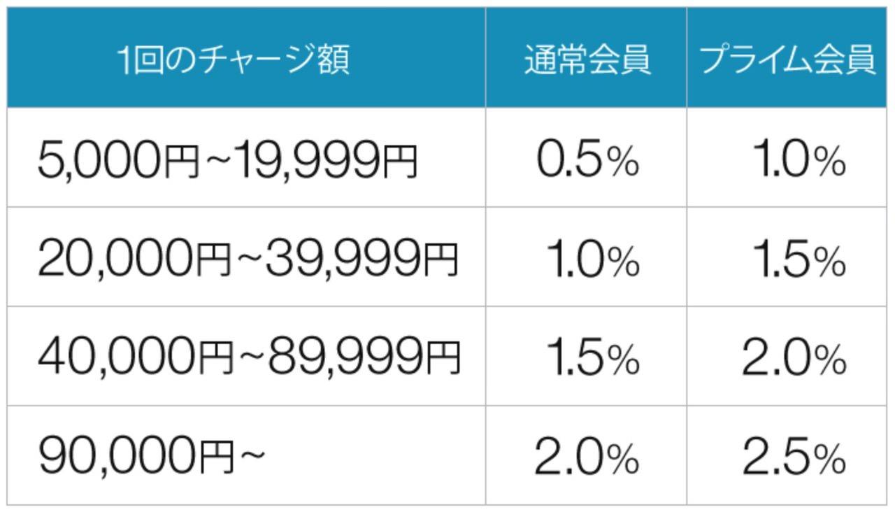「DJI Mavic Mini」条件によるけどAmazonで購入しても10%近く還元されるのではないか説