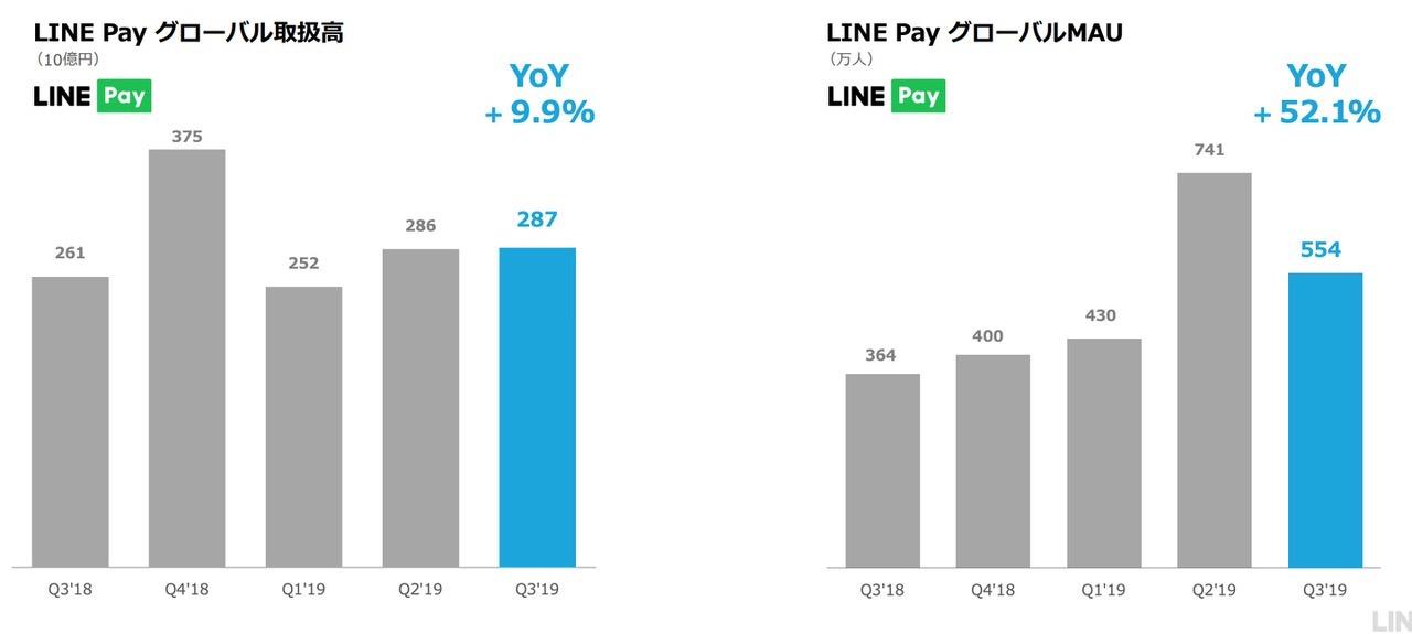 「LINE」日本国内の月間アクティブユーザーは8,200万人