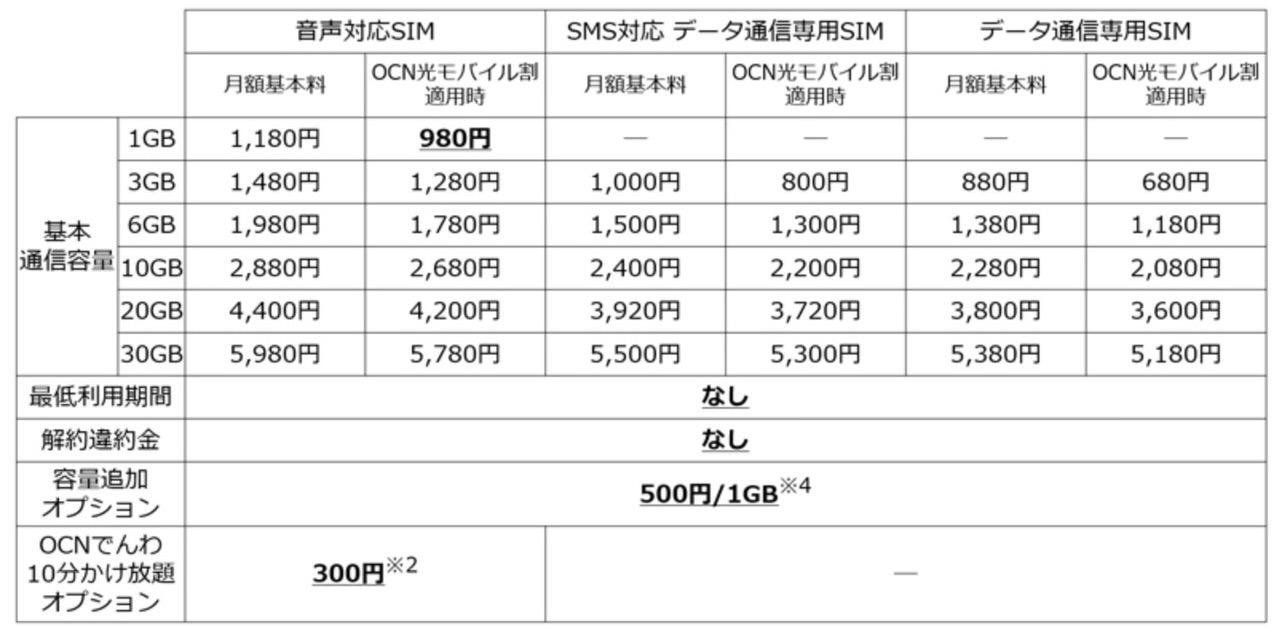 「OCN モバイル ONE」月額980円からデータ通信と通話が利用できる音声通話SIMコースを開始