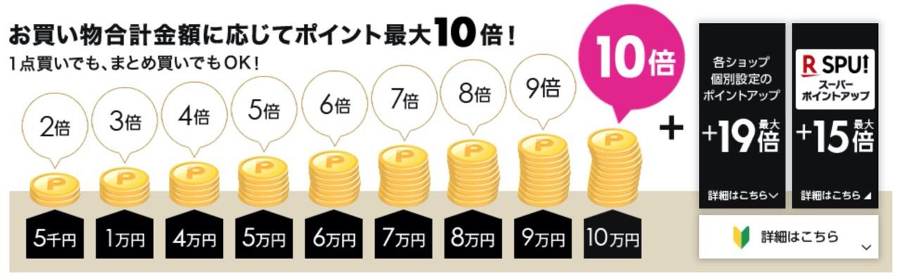 【楽天市場】ポイント還元が最大44倍になる「ブラックフライデー」セール開始(11/30まで)