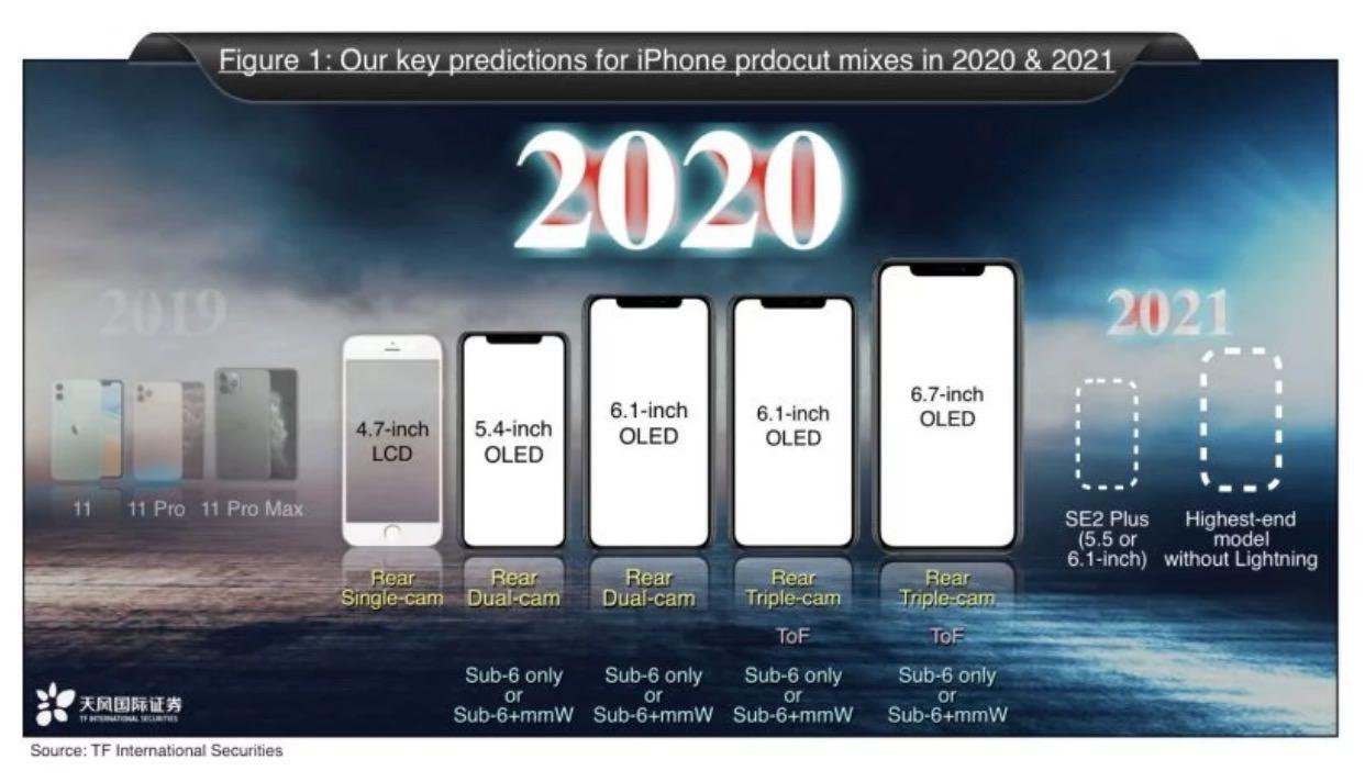 2021年に発売予定のiPhoneはLightningコネクタを廃止か?代わりにUSB-Cを搭載すると思うでしょ‥‥