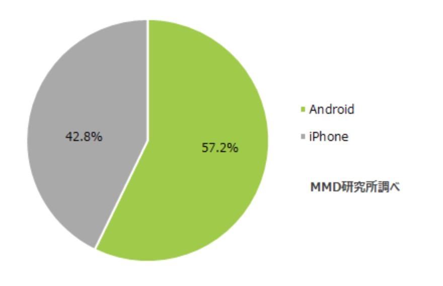 【調査】メインで使用しているスマホはAndroidが57.2%・iPhoneが42.8%