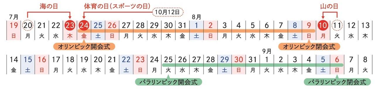 【祝日】2020年は「海の日(7/23)」「体育の日(7/24)」「山の日(8/10)」が祝日移動するから気をつけよう【移動】