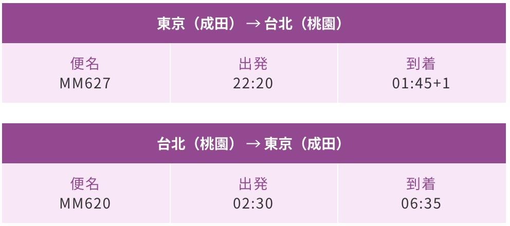 【ピーチ】ソウル・台北、往復7,600円から「0泊弾丸スペシャル」販売中
