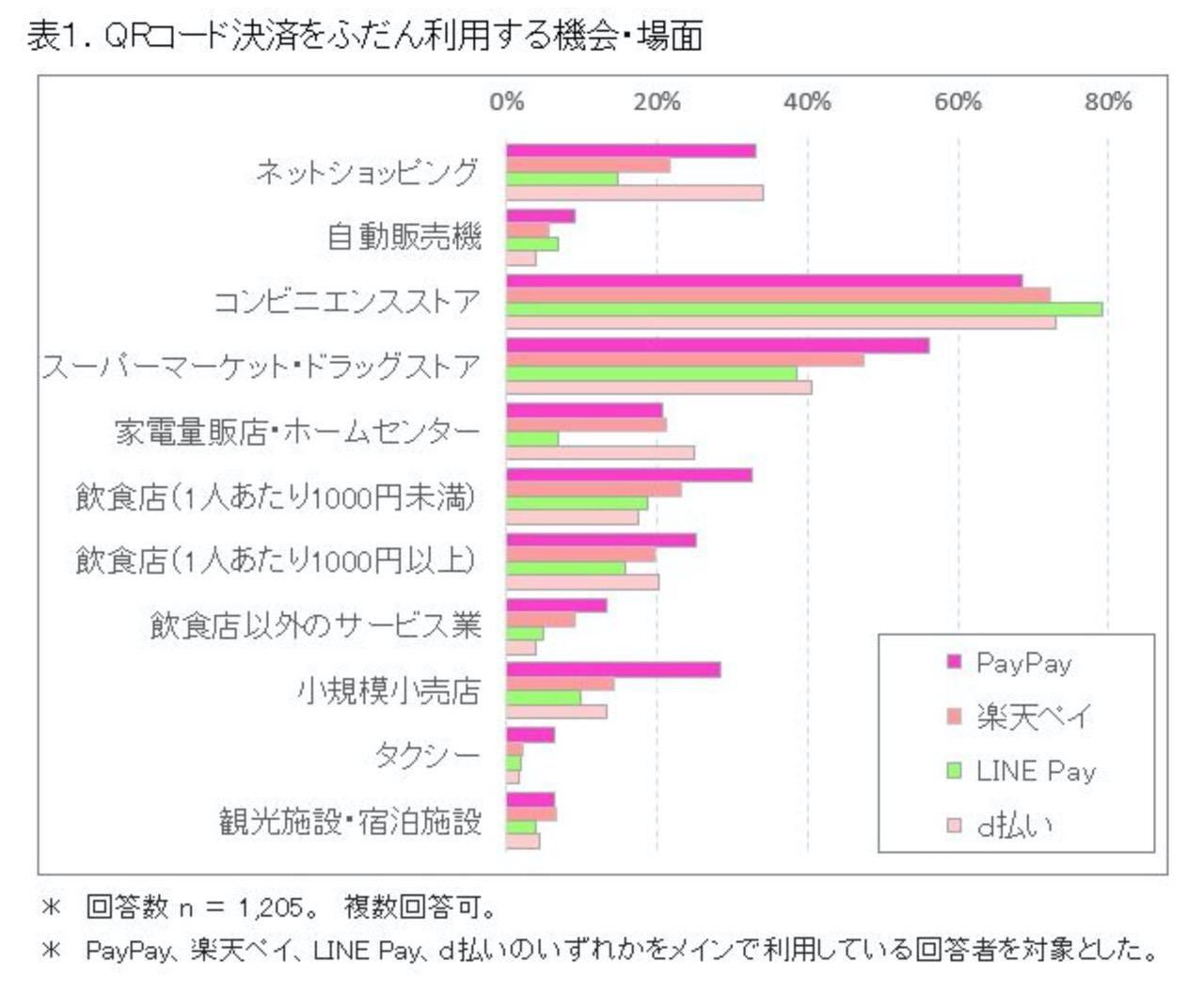 【ICT総研調査】QRコード決済の利用が多いのはコンビニ&利用可能店舗数が多いと思われているのはPayPay