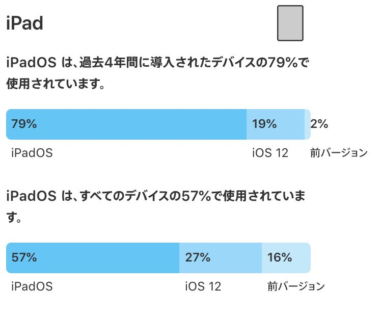 Apple、iOSとiPadOSのバージョン別使用率を公開 → iOS 13の使用率は70%