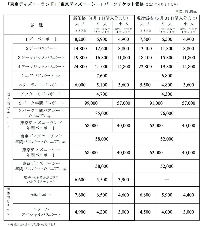 【値上げの推移】東京ディズニーランド&シーが入場料を値上げ2020