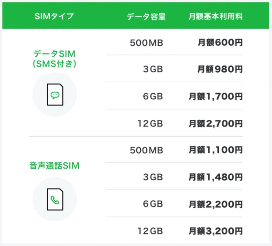 「LINEモバイル」データ通信量3GBで月額1,480円の新音声プランを発表