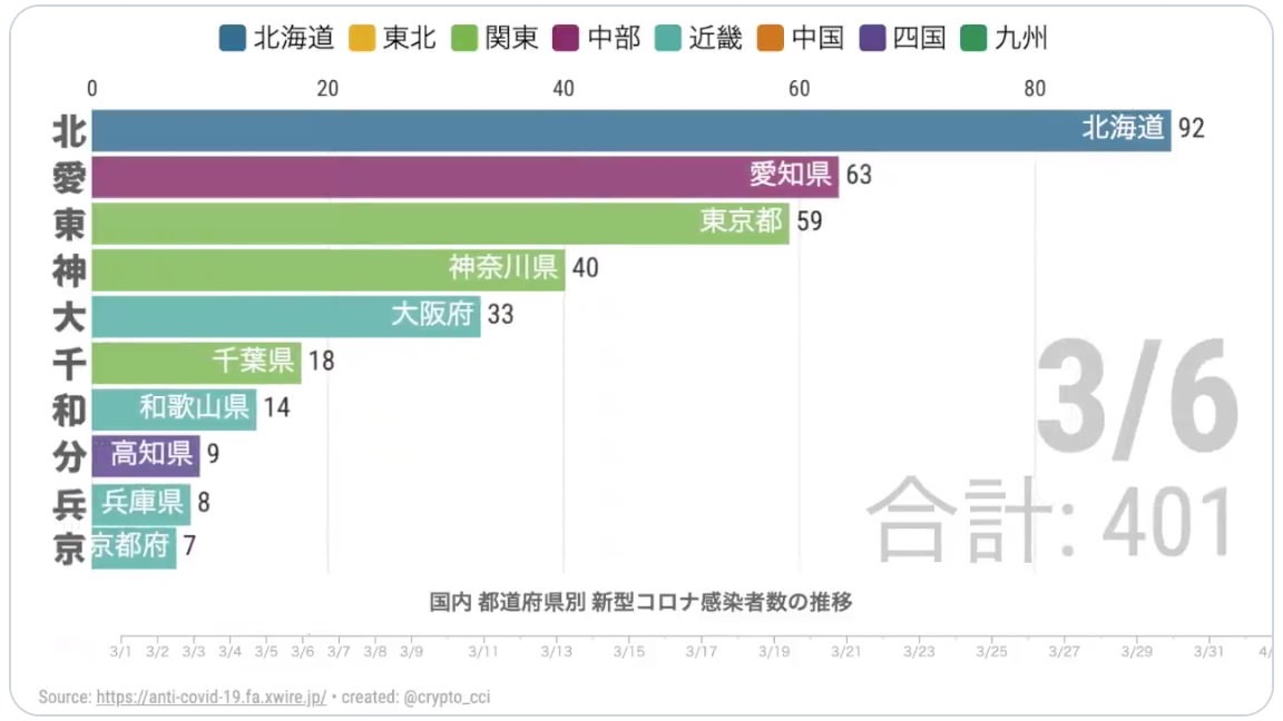 日本国内の新型コロナウイルスの感染者数の増加を県別にまとめたアニメーショングラフ